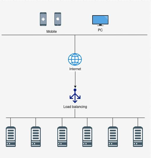 Load balancing infrastructure
